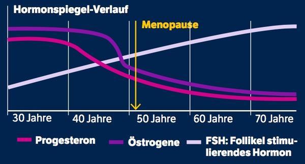 Menopausia y niveles hormonales.